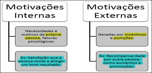 Motivação E Liderança Estudo Direito Com